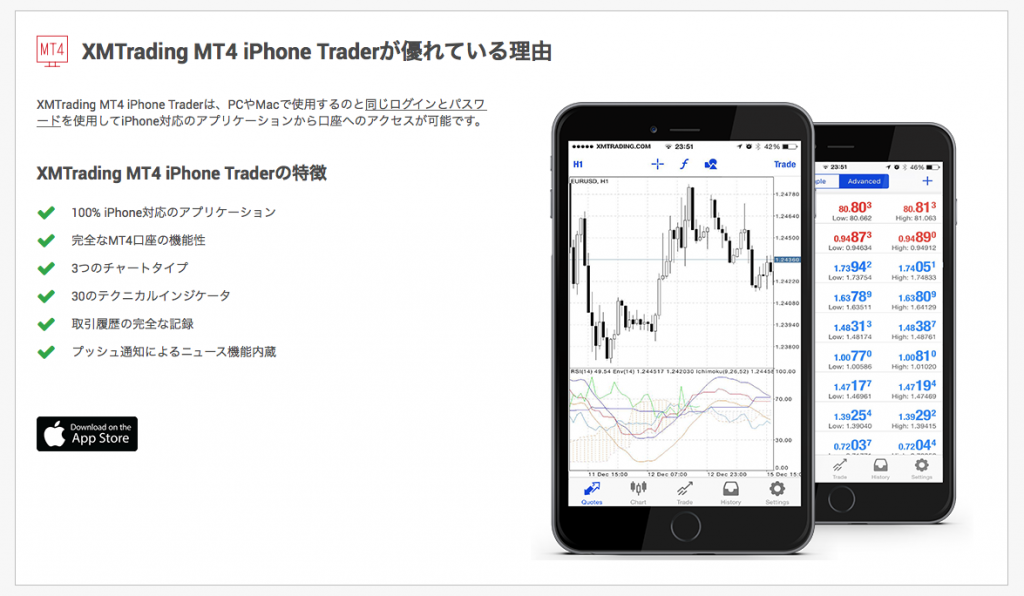 MT4 iPhone Trader