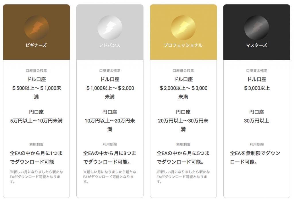 FX自動売買ソフト(EA)使い放題サービスはユーザー区分毎に利用条件が異なる
