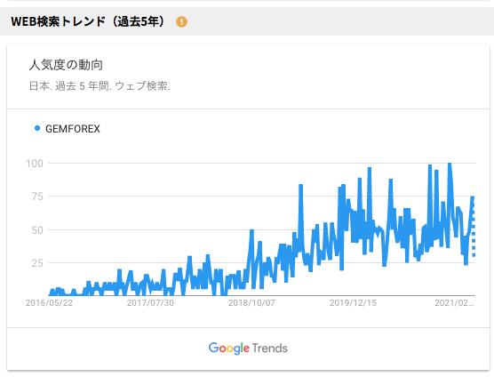 GEMFOREXの5年間の検索ボリューム